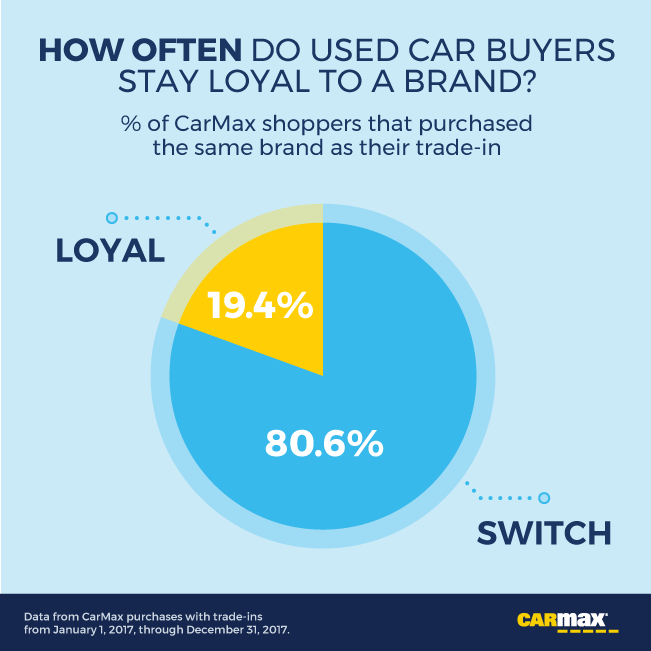 Which Car Brands Have the Most (and Least) Loyal Owners?