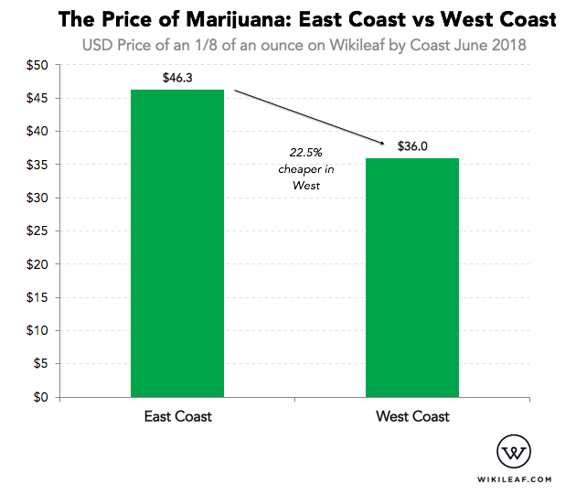 Here's How Much Marijuana Costs on the West Coast vs East