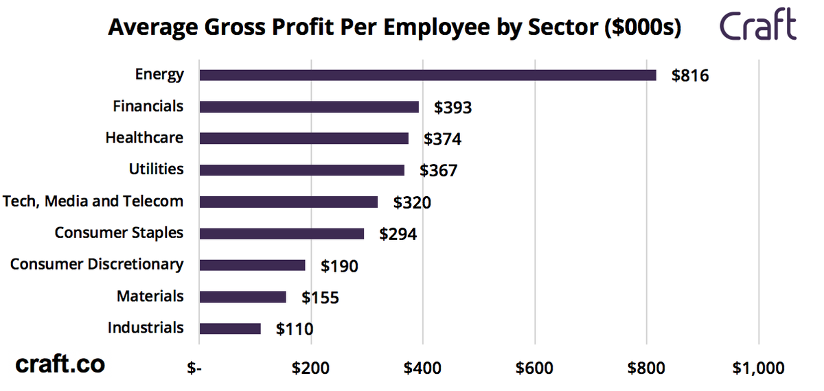 Which Companies Have The Highest Gross Profit Per Employee