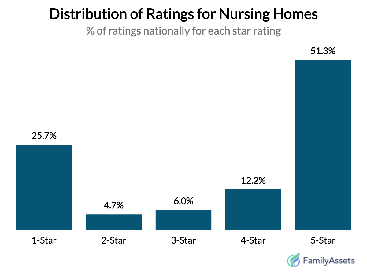 Rankings of Nursing Homes