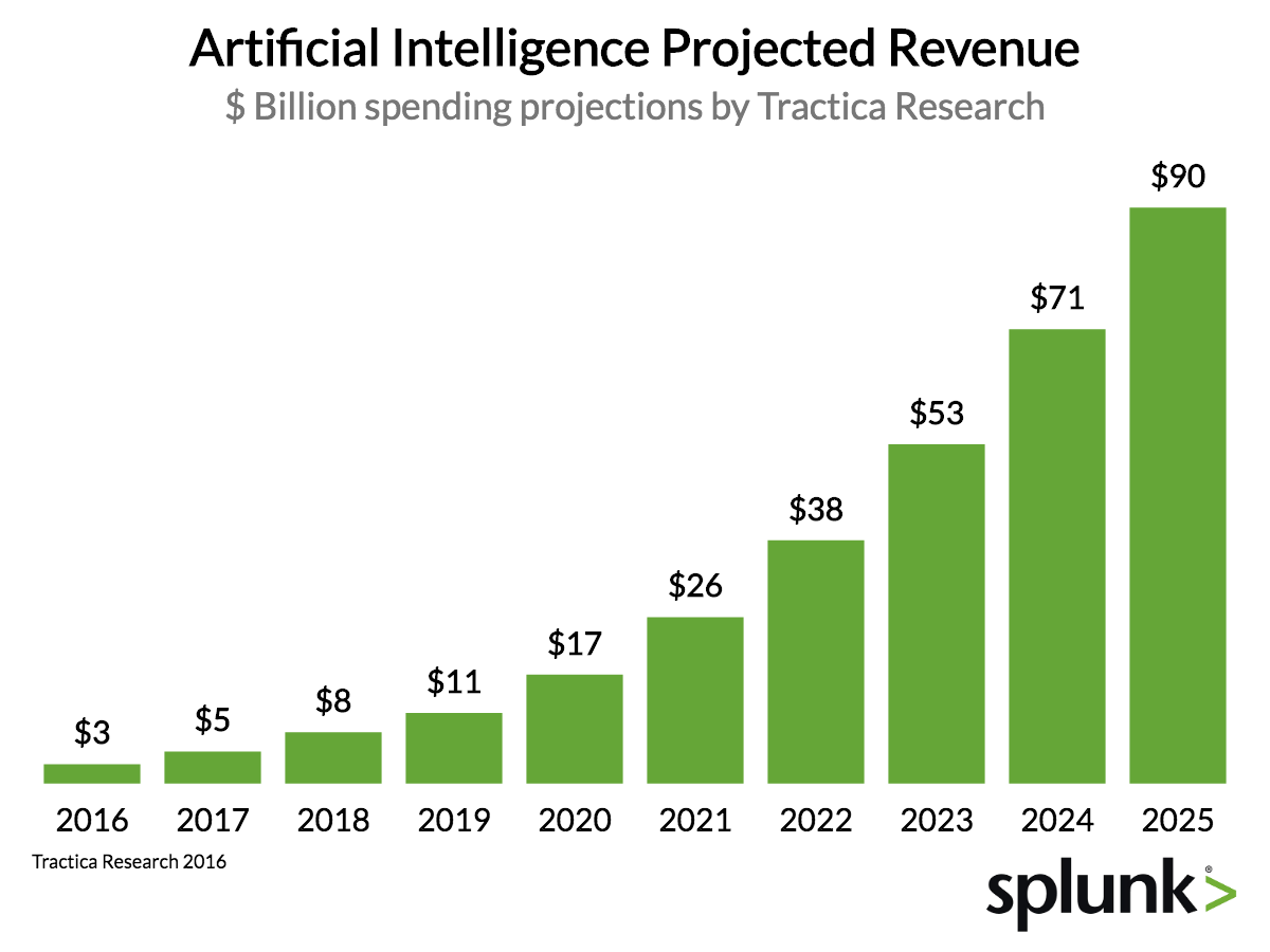 Which Industries Are Investing in Artificial Intelligence?