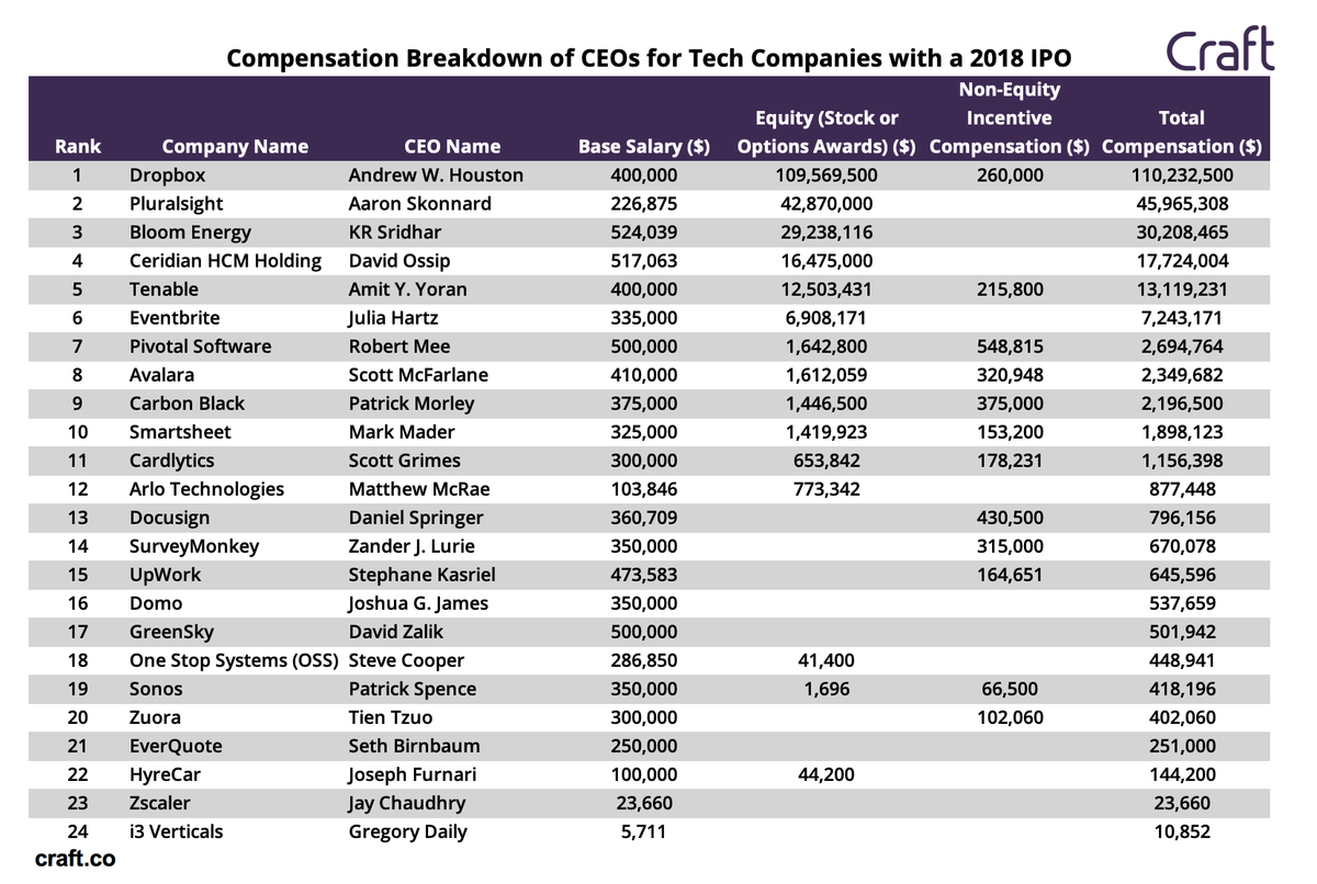 How much for companies to ipo