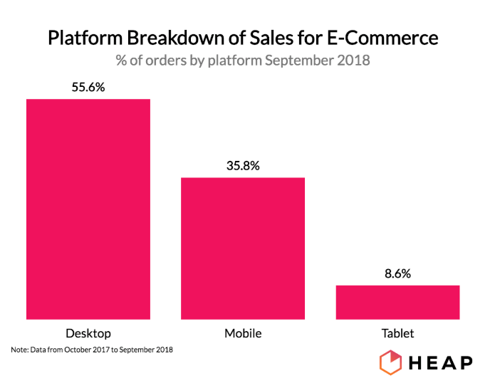 Platform breakdown for ecommerce sales