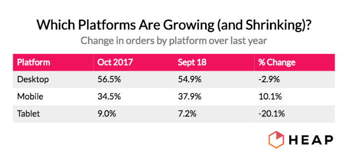 Which ecommerce platforms are growing and shrinking?