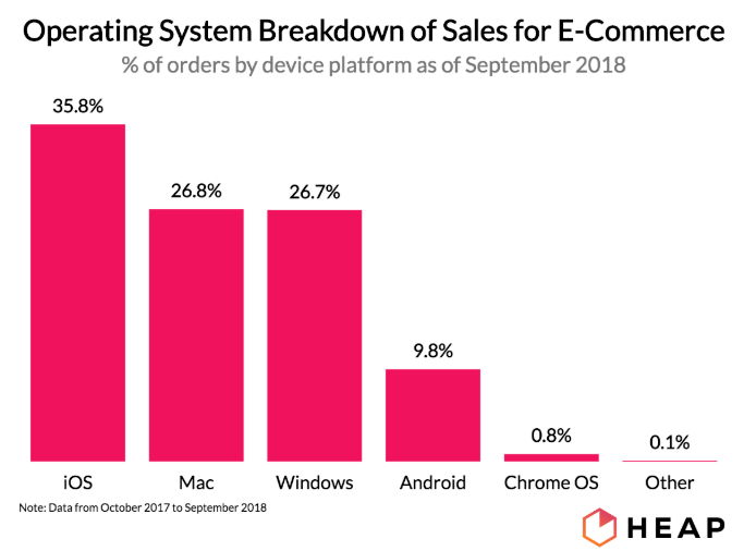 Operating system breakdown for ecommerce sales