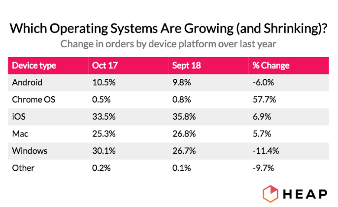 Which operating systems are growing and shrinking?