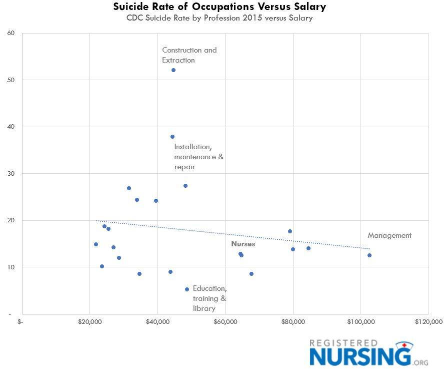 Suicide Rates: Occupation vs Salary