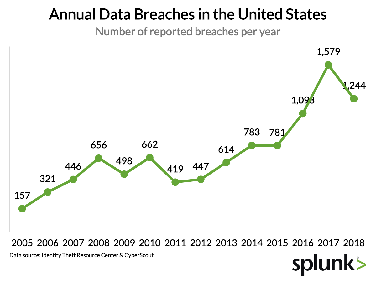 Why Security Breaches Just Keep Getting Bigger and More