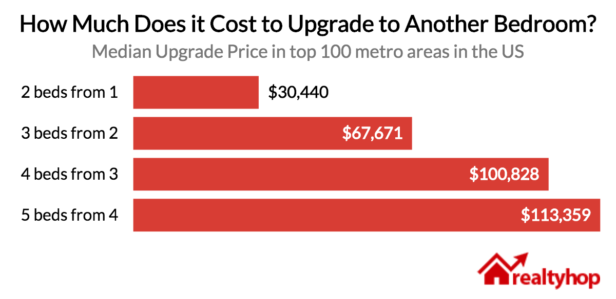 Just How Much Does It Cost To Upgrade An Extra Bedroom From Where You Are Today The Chart Below Shows National Of Adding A