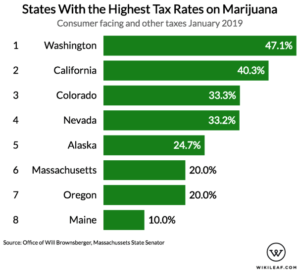 Which States Have the Highest Taxes on Marijuana?