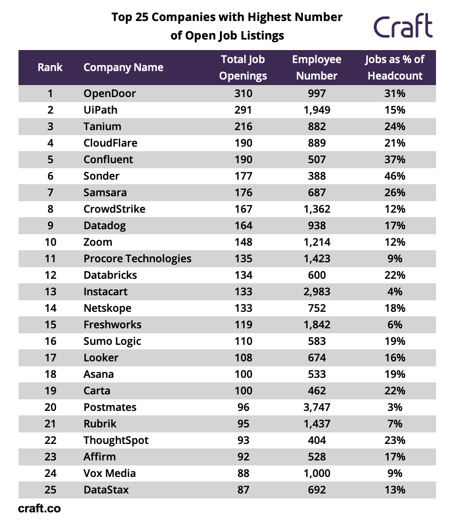 d6bd66eff3e Are These the Best Tech Companies To Launch Your Career?