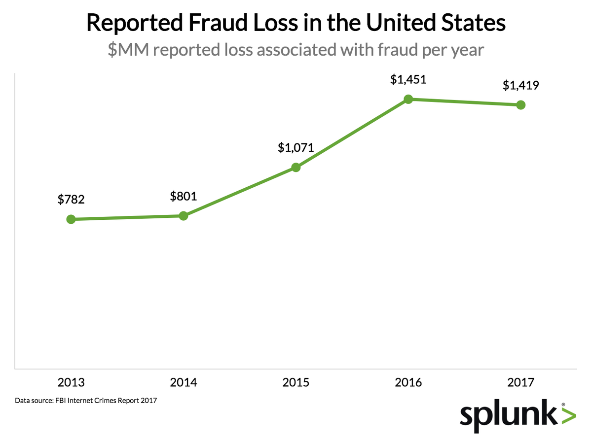 What Kind of Online Fraud is Growing the Fastest?