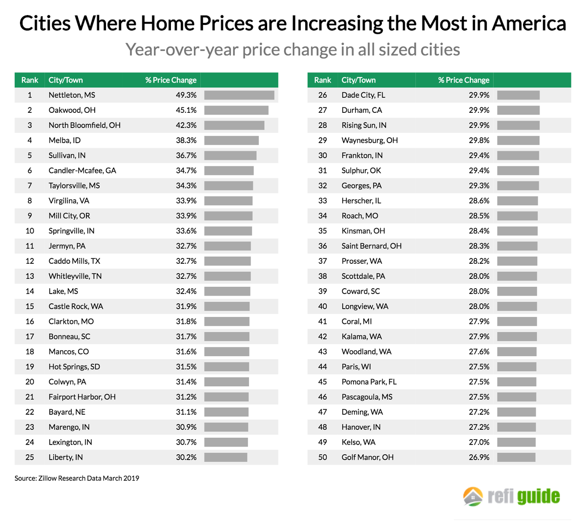Where Home Prices Are Rising The Fastest Slowest In America