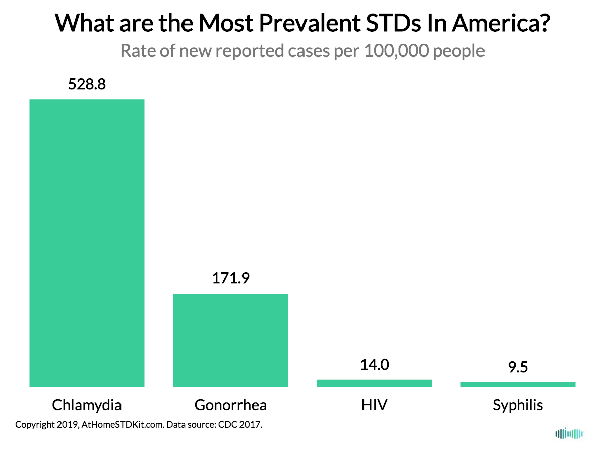 The Places in America with the Highest (and Lowest) STD Rates