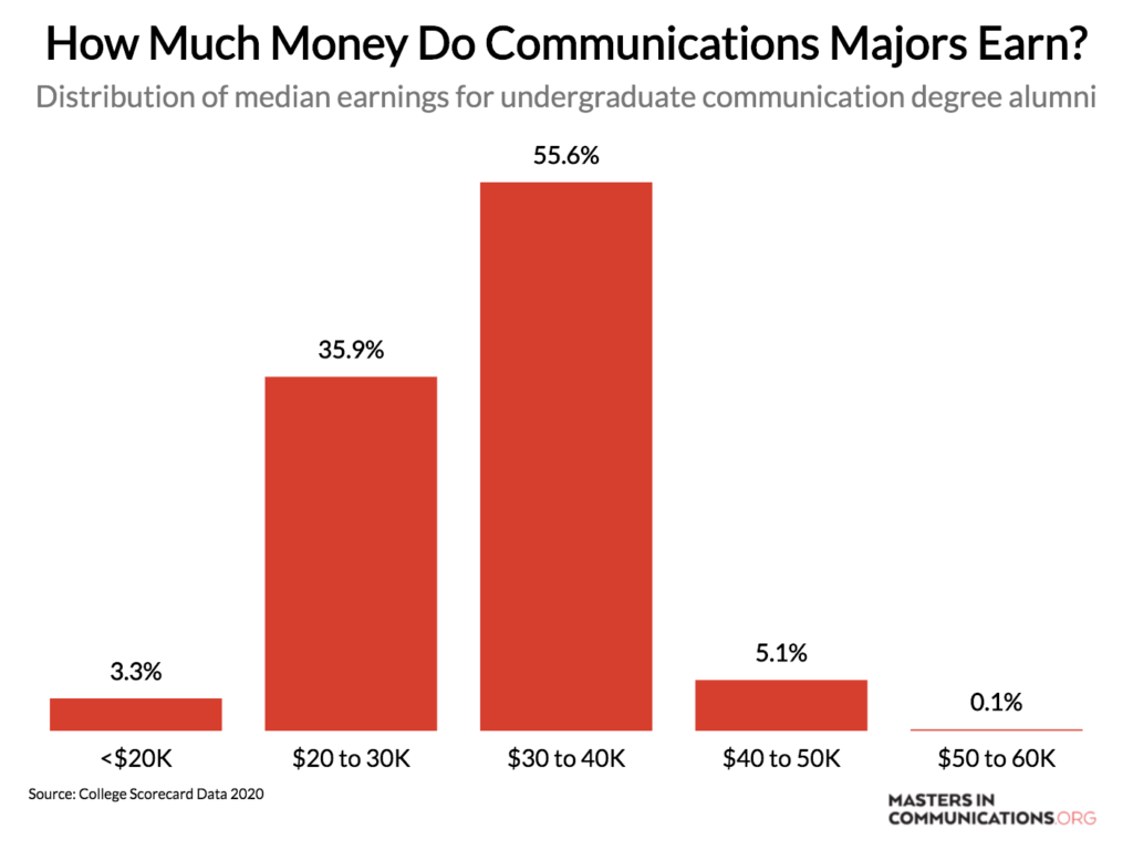 How Much Money Do Communications Majors Earn?