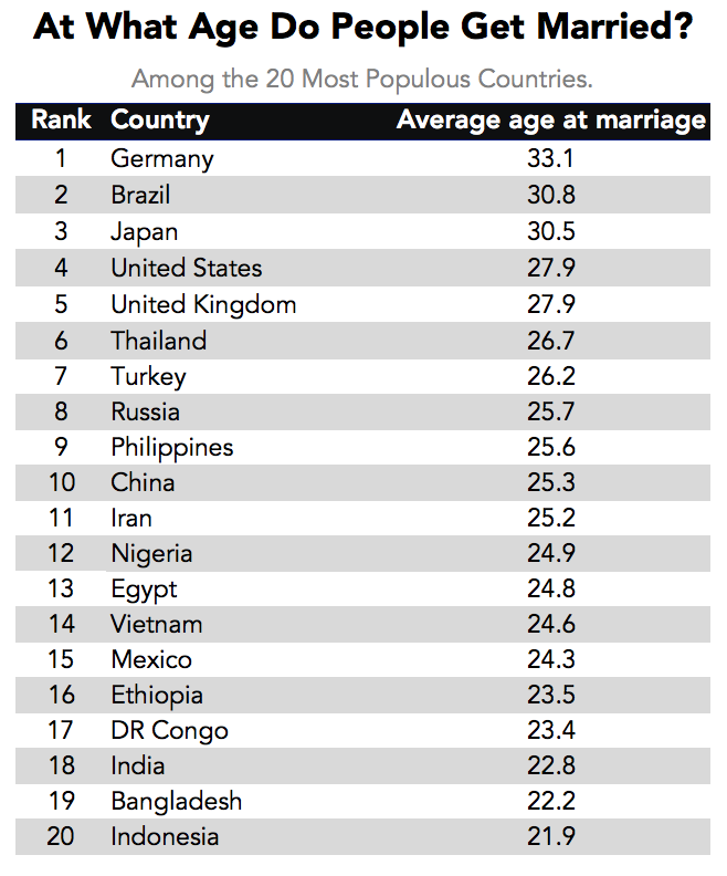 What Age Do Most People Get Married