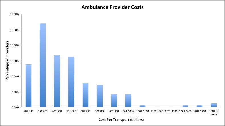 The Wild West Of Ambulance Charges