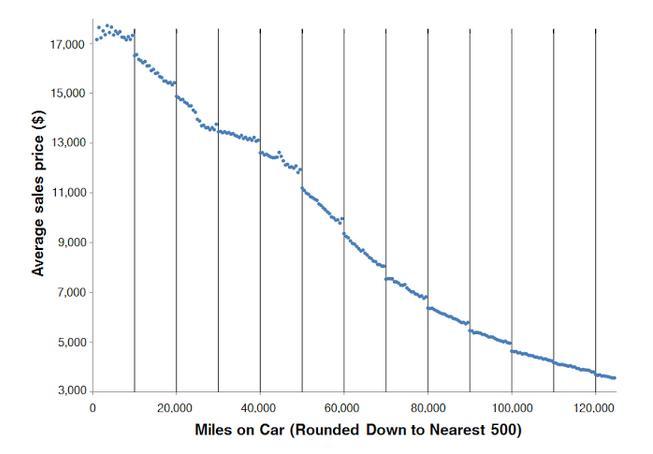 how we misprice used cars