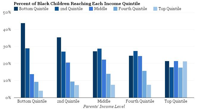 """income mobility up down Conservatives have long argued that inequality is the price americans pay for high social mobility that """"there is dynamic movement up and down the income."""