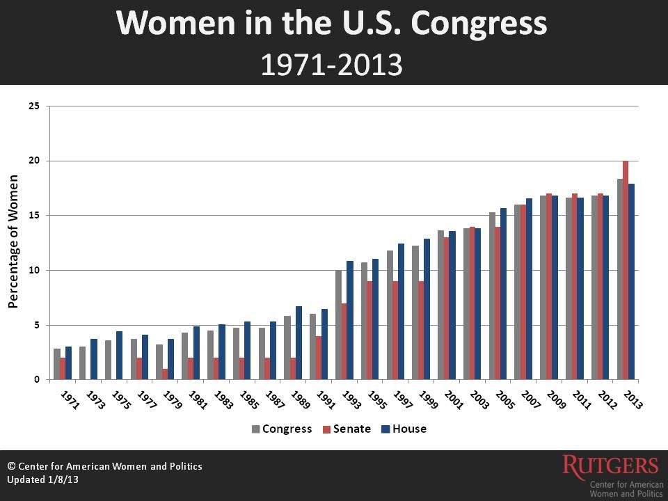 women in congress Women, we've had a tough go of it—in 2016, sure, and for centuries before that, too across all levels of government and in most every business, our voices are less.