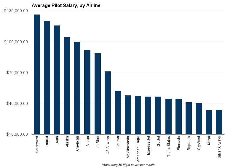 How Much Do Airline Pilots Make?
