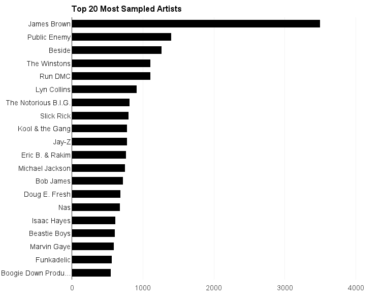 Top Artists Of 2014 the most sampled artists of all time
