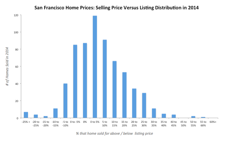 The Notion That The Average House Is Selling For 60 To 80% More Than  Listing Price Is Completely Wrong. Yes, There Is More Than One Way To  Calculate This U201c ...