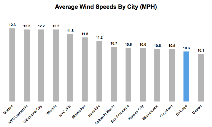 Which state is the windiest?