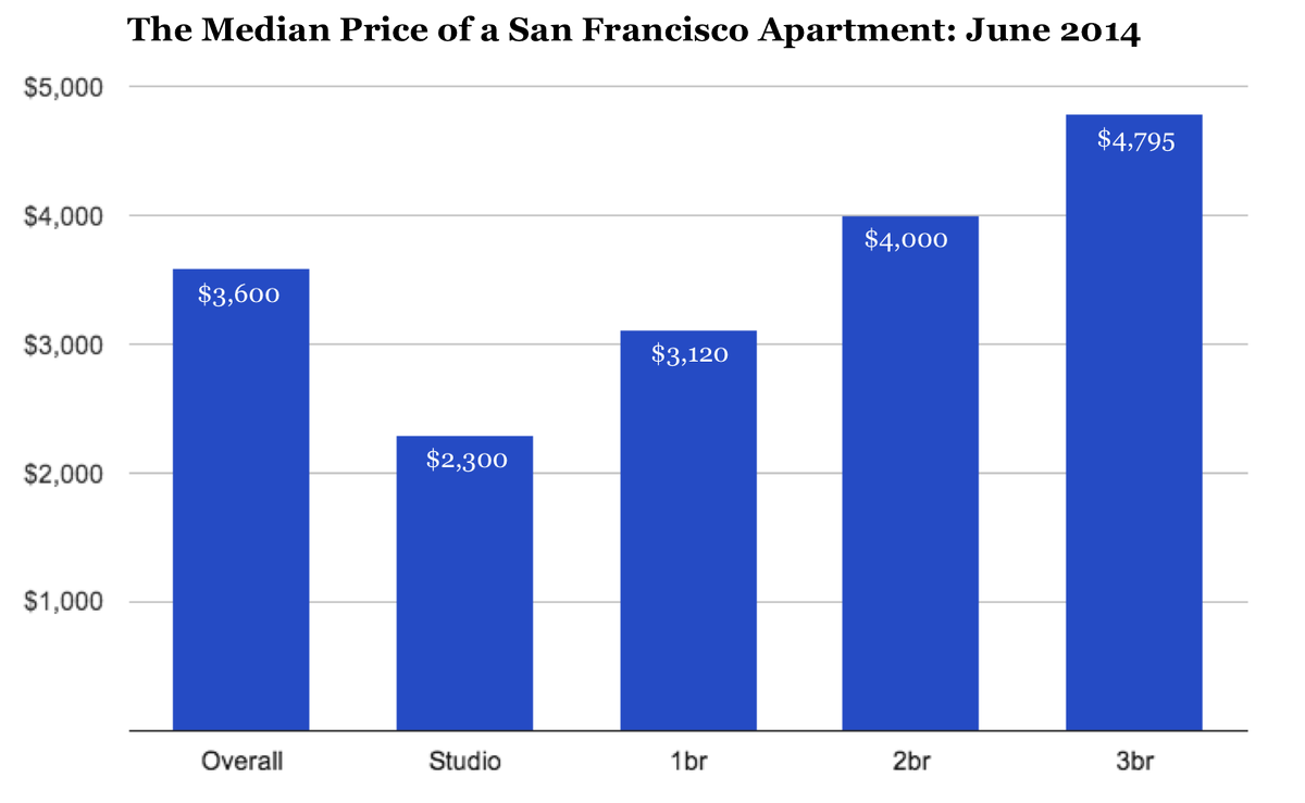 The San Francisco Rent Explosion: Part II