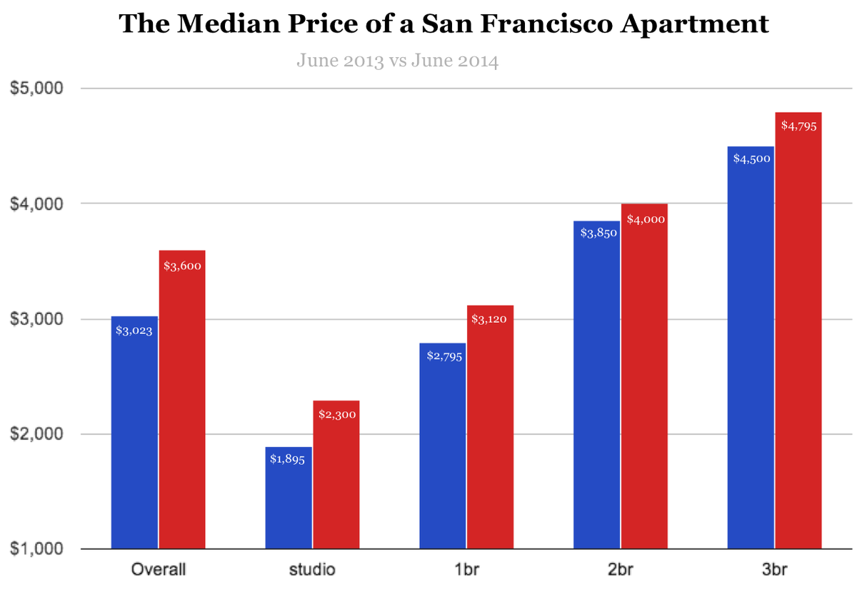 San Francisco Apartment Rental Rates