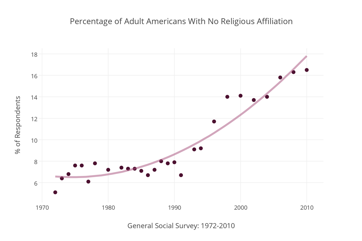 America Is Becoming Less Religious - Religion in america