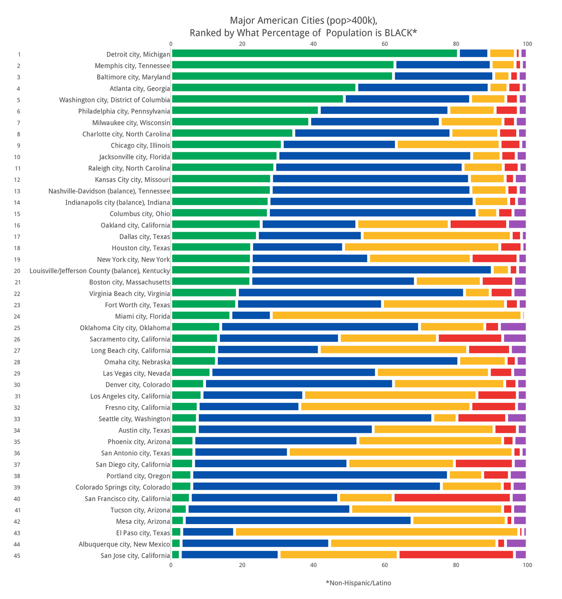 How Diverse Is Your City - Us counties demographics
