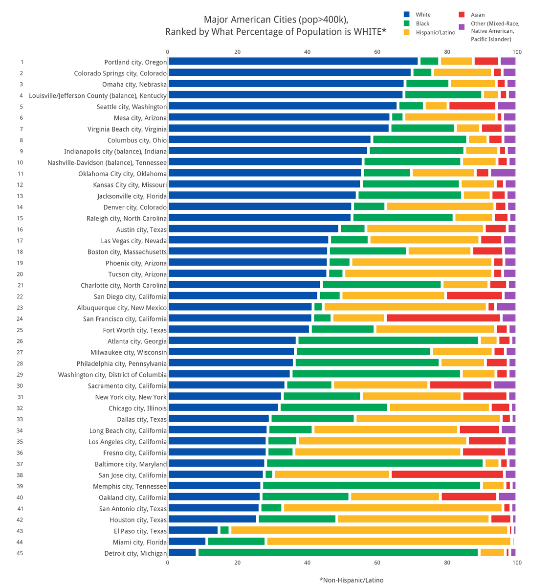 How diverse is your city for Top ten cities in the us