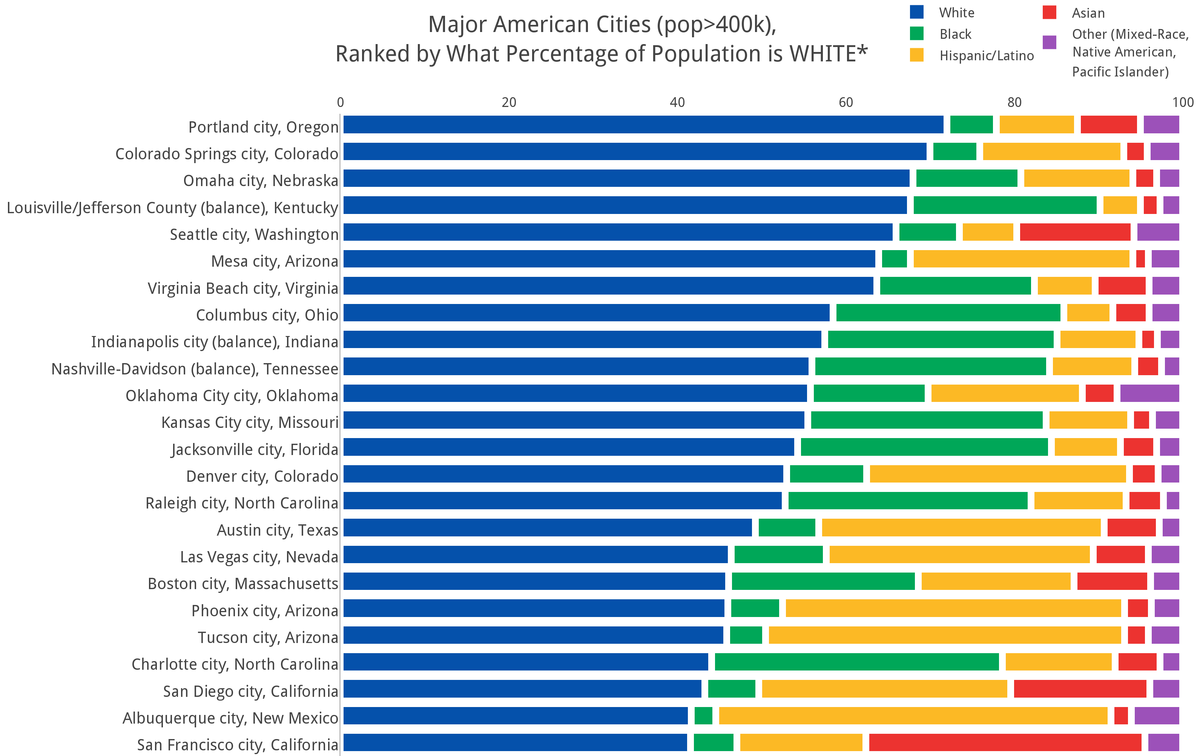 How Diverse Is Your City - Whitest Plaaes In Us Map