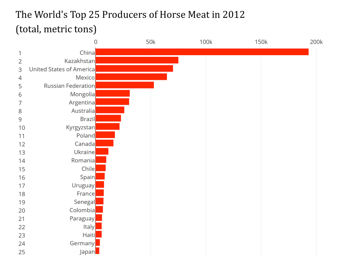 horse meat prices