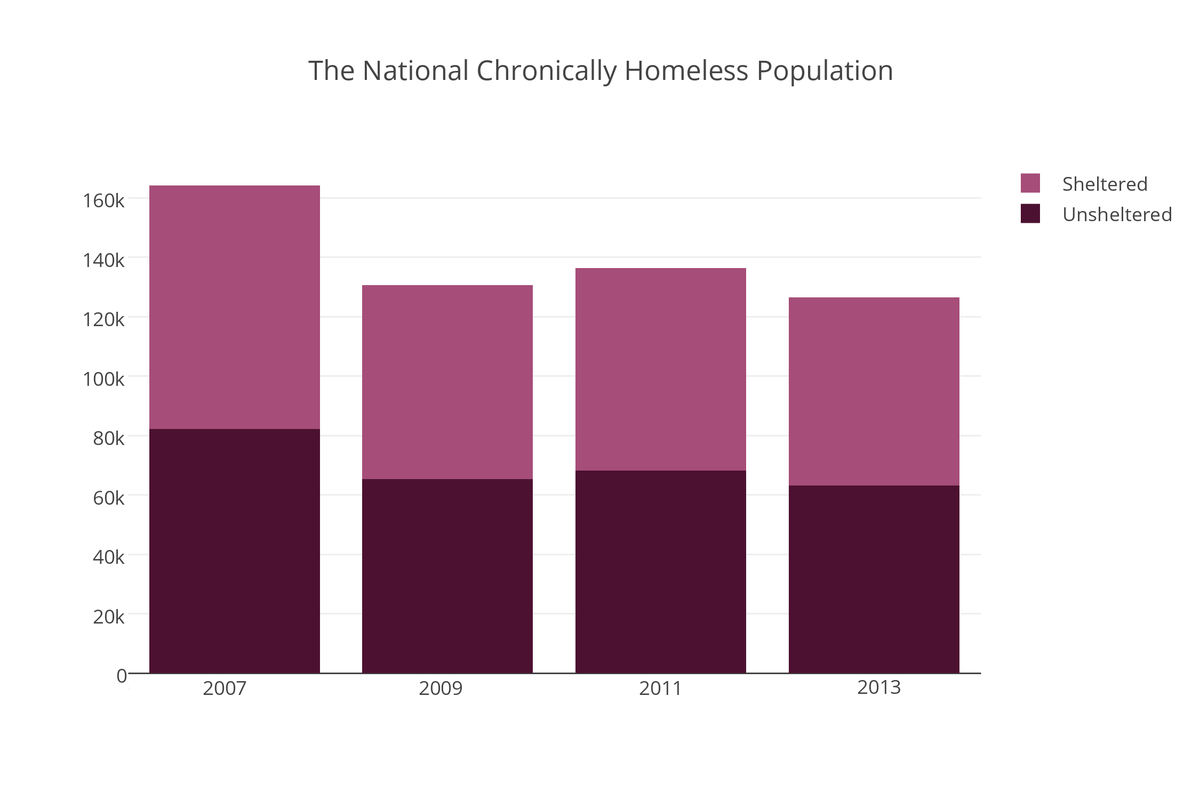 Chronic Homelessness Continuous Homelessness For A Year Or More Or More Than Four Episodes Of Homelessness In The Past Three Year Period