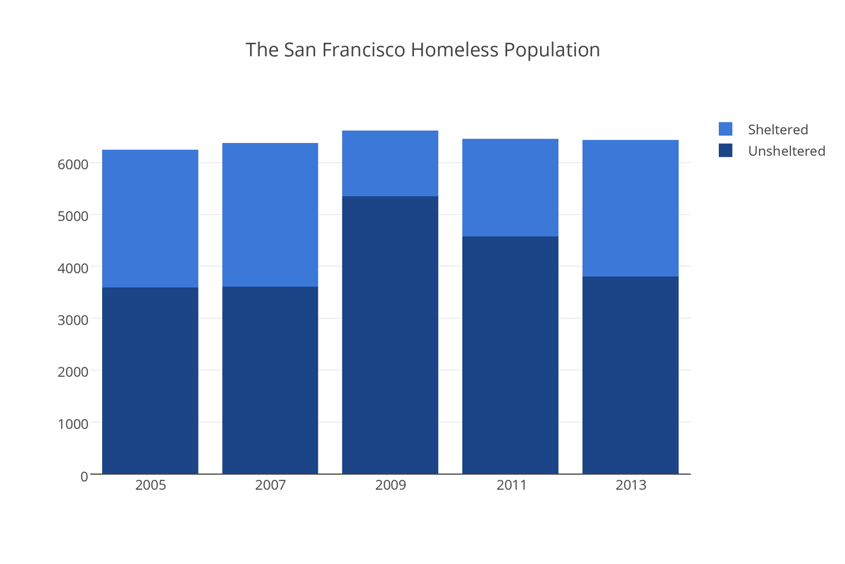 San Francisco S Homeless Population Over Time Data Sf Homeless Services Via San Francisco Chronicle