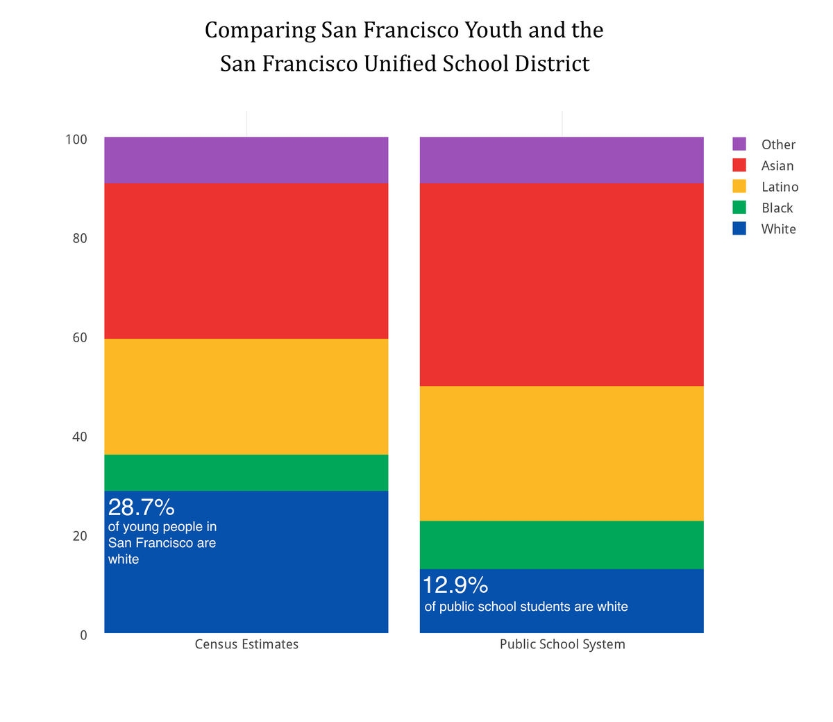 San francisco dating demographics