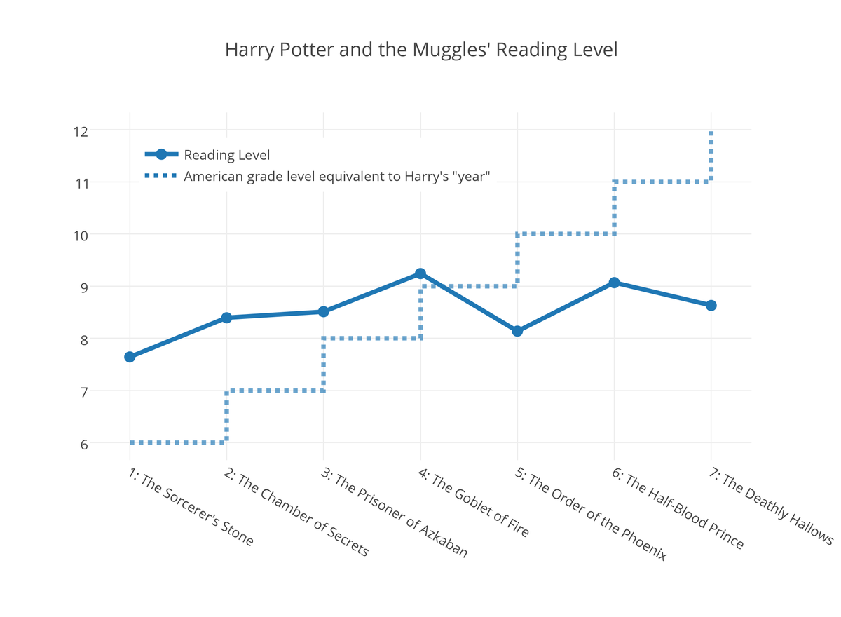 Harry Potter Book Grade Level : Are the later harry potter books more quot adult