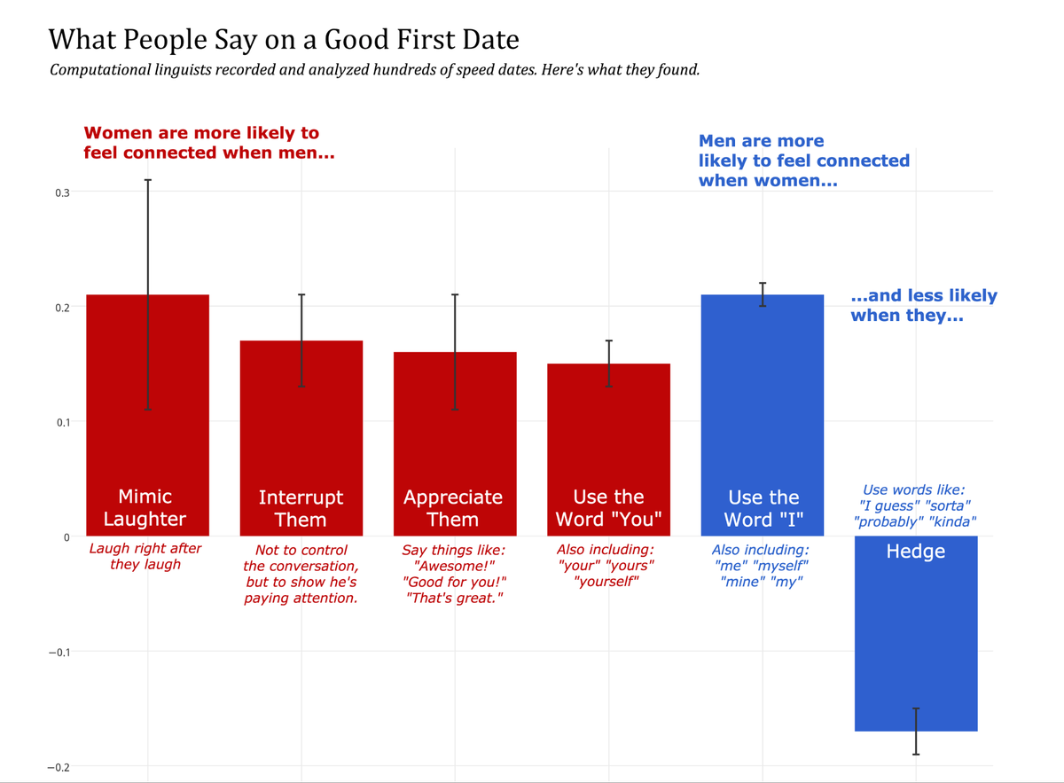 What Do People Say on a Good First Date?