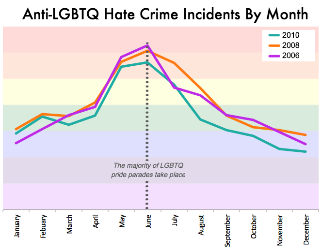 Gay hate crimes