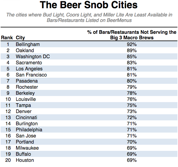 The United States Of Beer - Map of bars in us