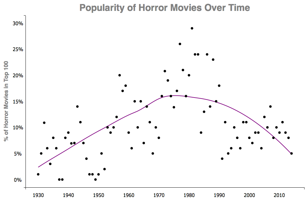 popularity of horror movies essay We have all experienced those feelings we get when we sit down to watch a horror movie horror movies popular essays the barber's trade union summary.